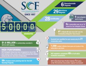SCF Info Graphic